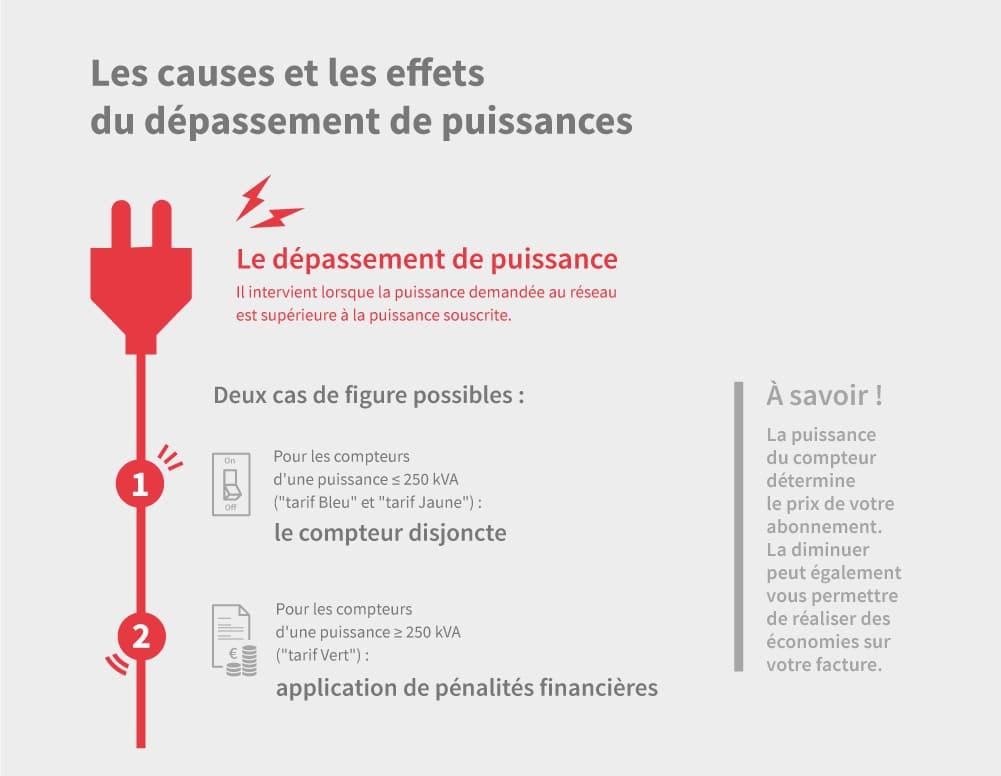 Infographie sur les causes et les effets du dépassement de puissance électrique