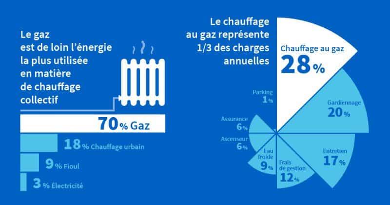 charges de gaz copropriété