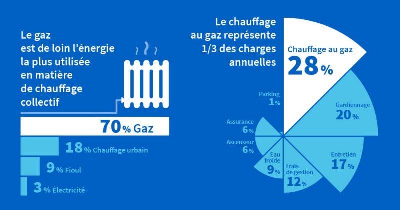 Charges de gaz pour les copropriété