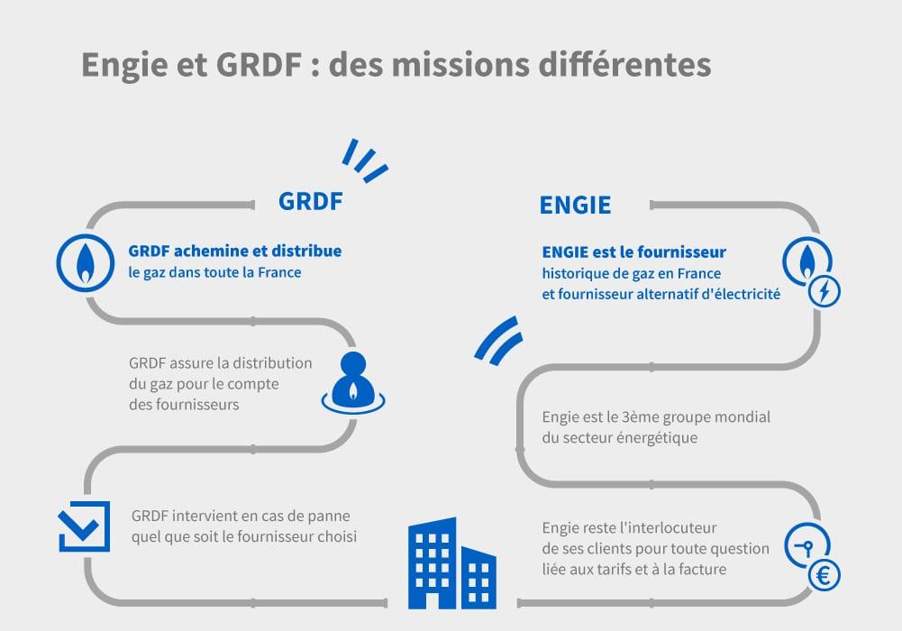Différences entre Engie et GRDF