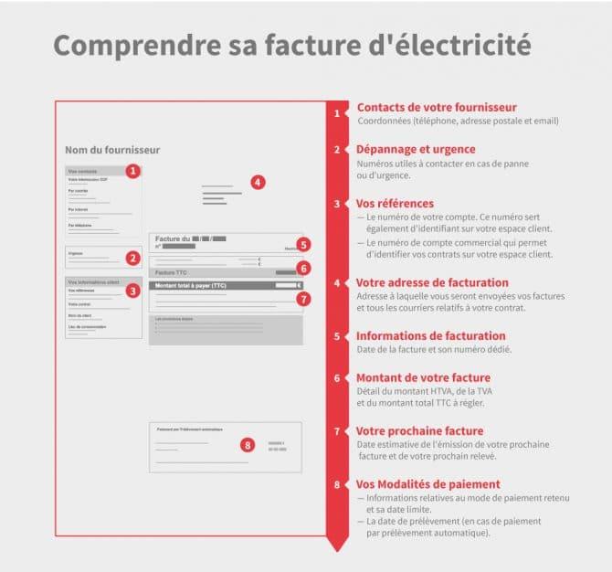 Infographie facture d'électricité détaillée