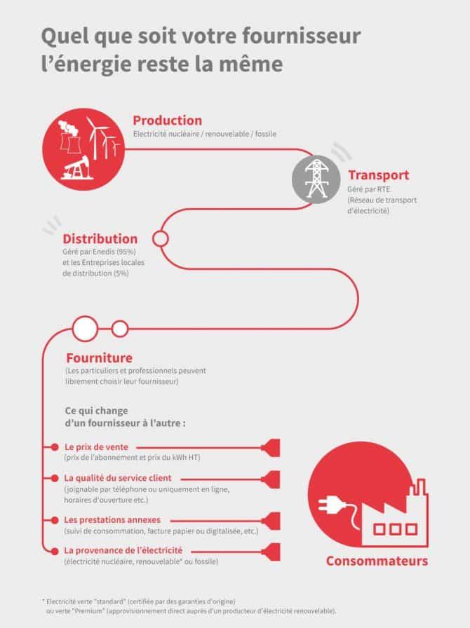 Infographie qualité de l'énergie selon les fournisseurs