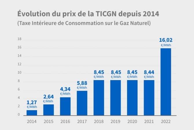 Graphique sur l'évolution de la TICGN