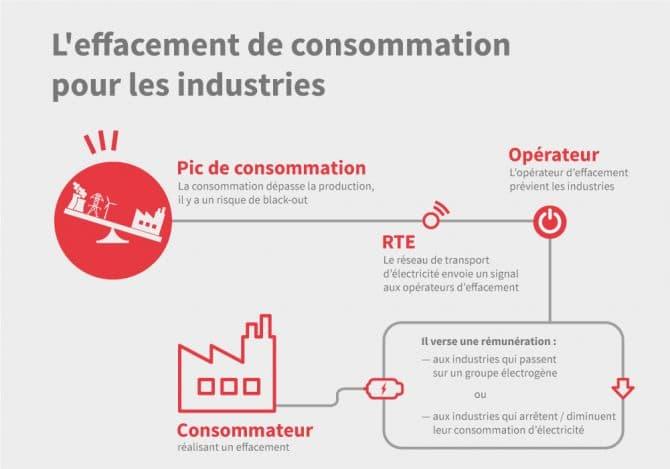 Infographie sur l'effacement de consommation pour les industries