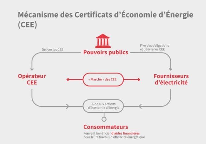 Infographie sur le mécanisme des CEE