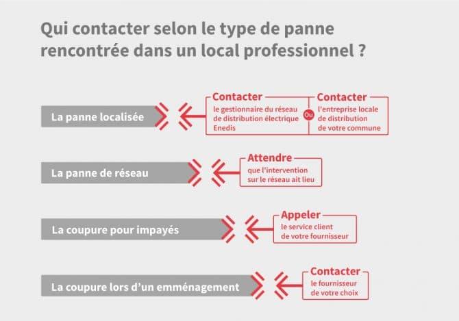 Infographie permettant de savoir qui contacter et que faire en cas de panne edf