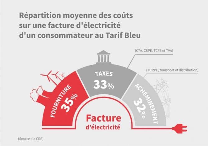 Graphique représentant la répartition des coûts sur une facture d'électricité